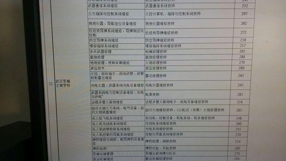 武汉军械士官学校分数线