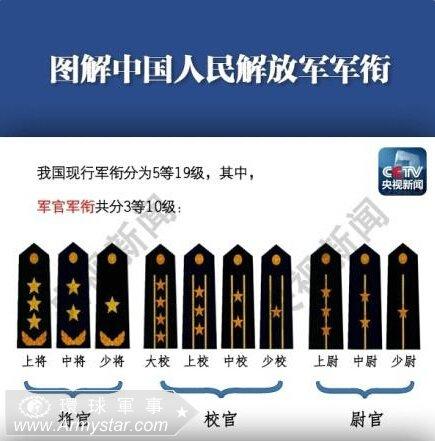 中国解放军军官军衔